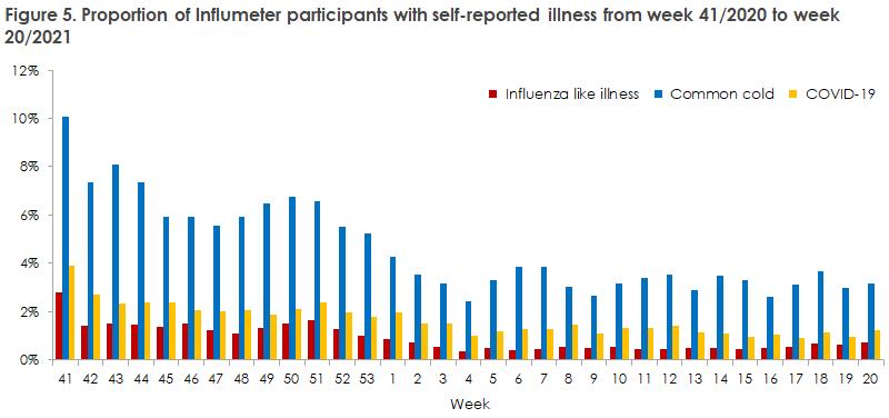 influenza_2020_21_figure5