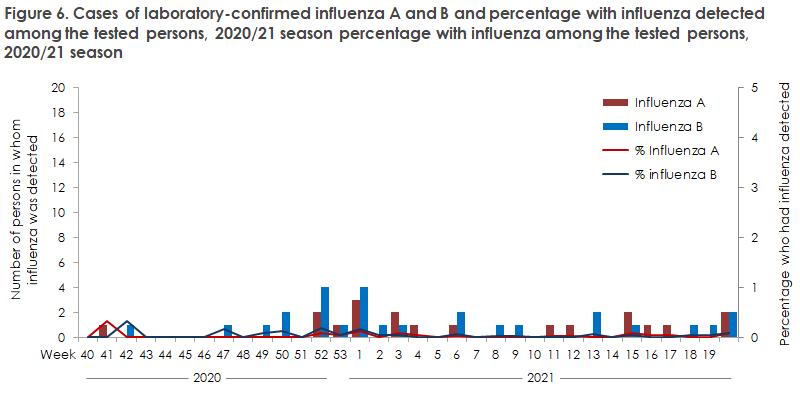 influenza_2020_21_figure6