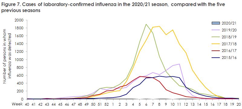 influenza_2020_21_figure7