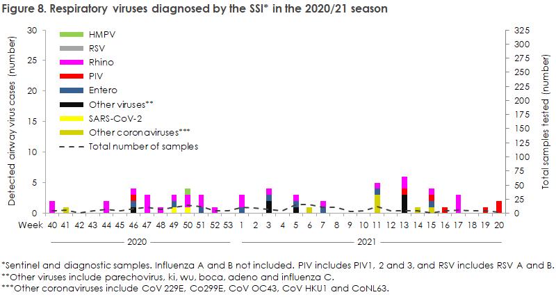 influenza_2020_21_figure8