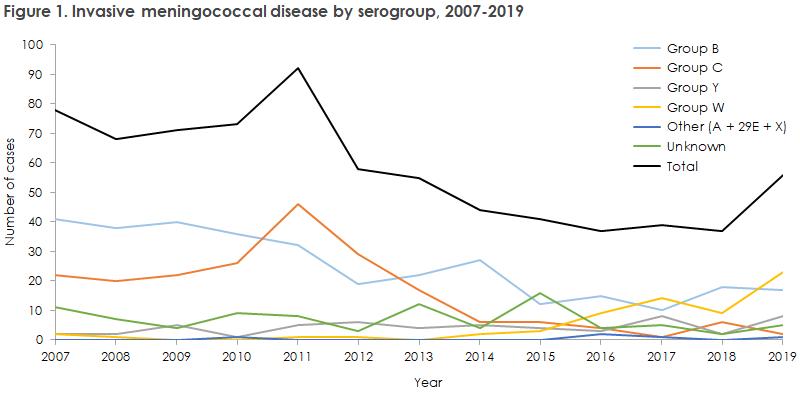 meningococcal_disease_2019_figure1