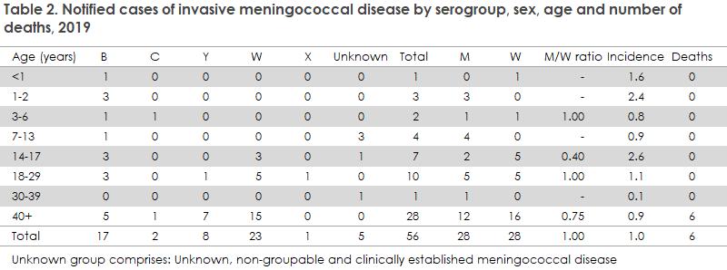meningococcal_disease_2019_table2