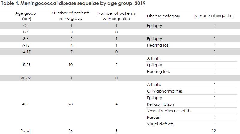 meningococcal_disease_2019_table4