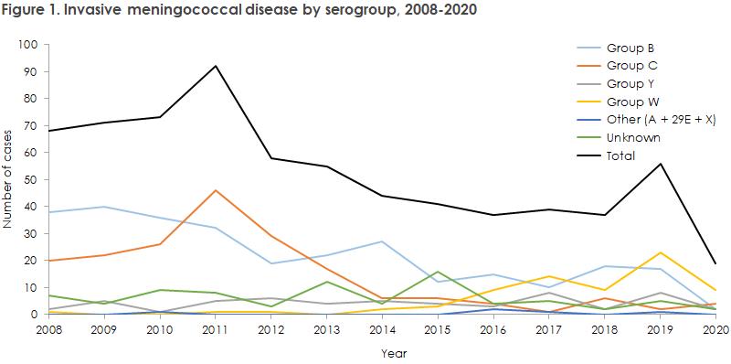 meningococcal_disease_2020_figure1