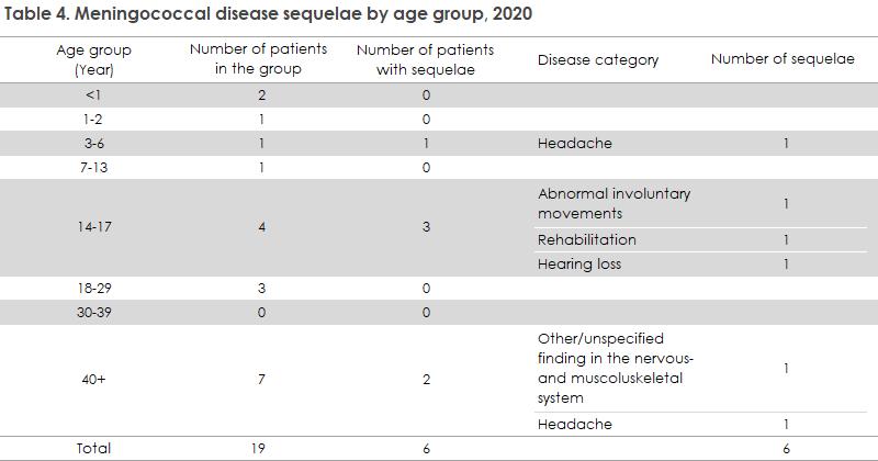 meningococcal_disease_2020_table4