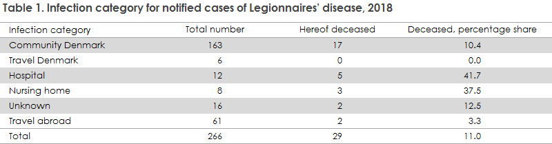 legionnaires_disease_2018_table1