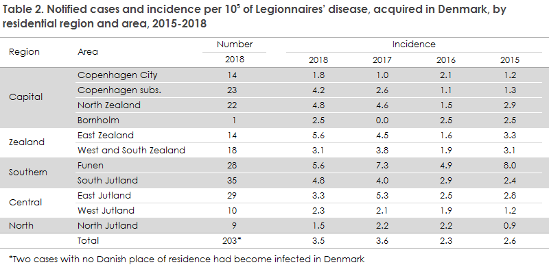 legionnaires_disease_2018_table2