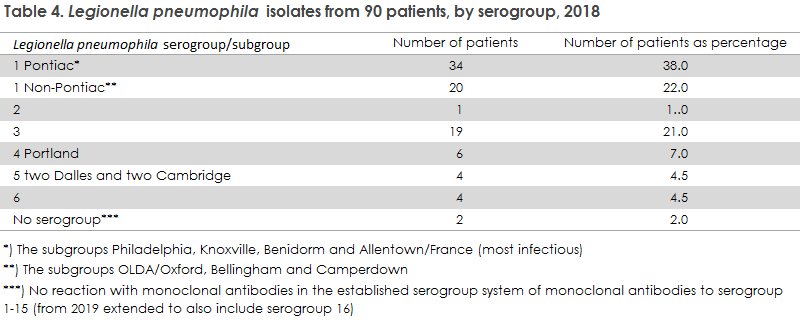 legionnaires_disease_2018_table4