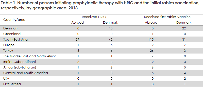 Table 1. Number of persons initiating prophylactic therapy with HRIG and the initial rabies vaccination, respectively, by geographic area, 2018