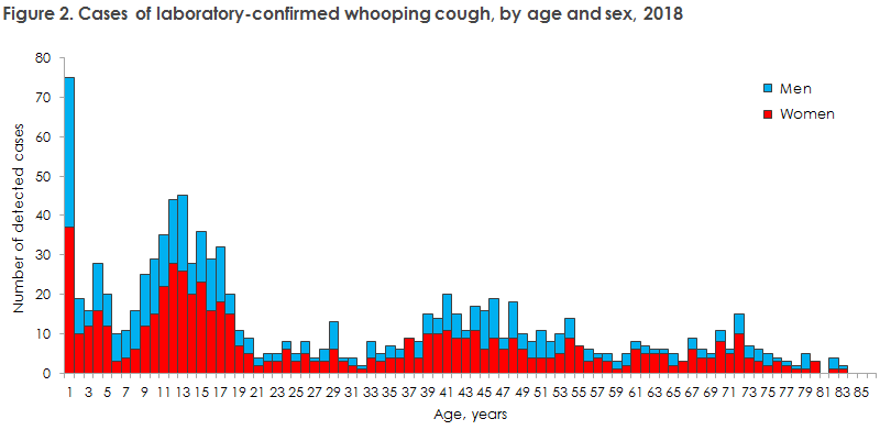 whooping_cough_2018_figure2