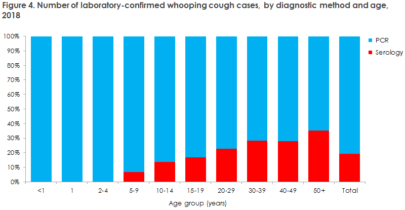 whooping_cough_2018_figure4