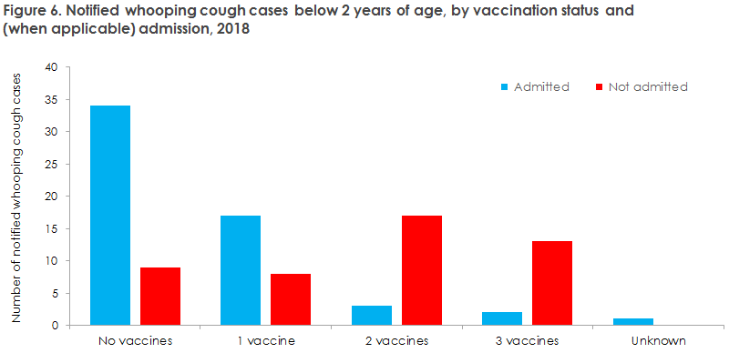 whooping_cough_2018_figure6