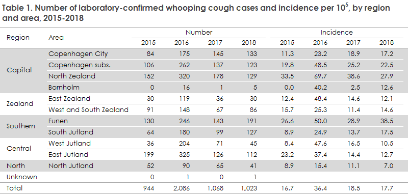 whooping_cough_2018_table1