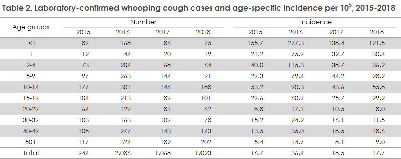 whooping_cough_2018_table2
