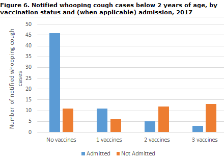 Whooping cough_2017_figure 6