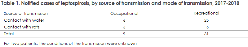 Table 1. Notified cases of leptospirosis, by source of transmission and mode of transmission, 2017-2018