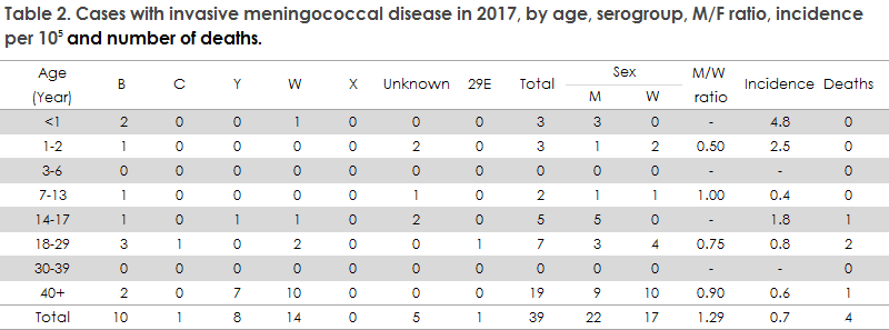 Meningococcal_disease_2017_table2