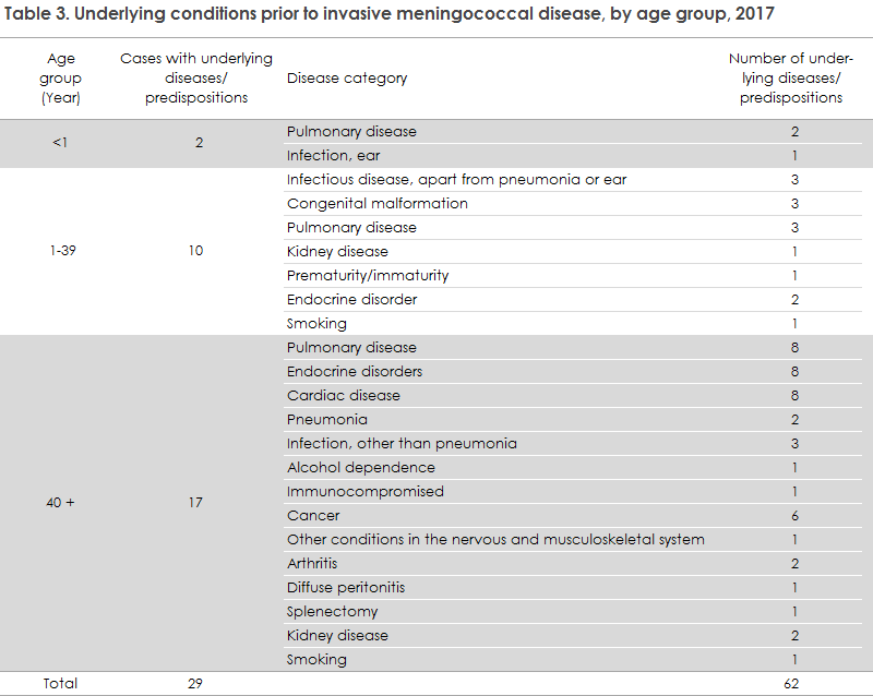 meningococcal_disease_2017_table3