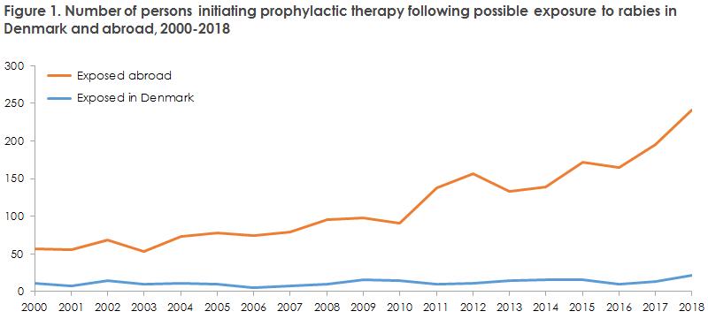 Figure 1. Number of persons initiating prophylactic therapy following possible exposure to rabies in  Denmark and abroad, 2000-2018