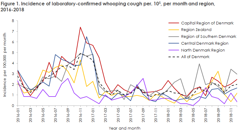 whooping_cough_2018_figure1