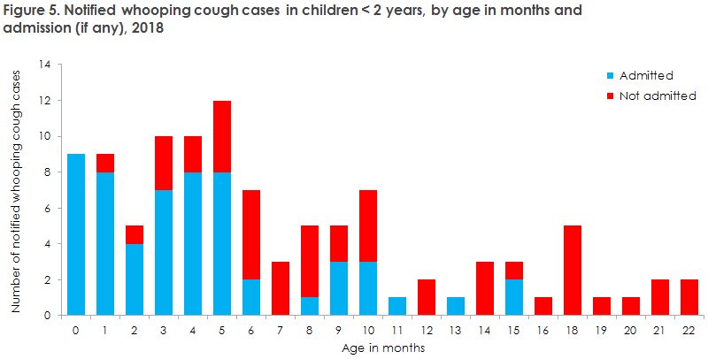 whooping_cough_2018_figure5