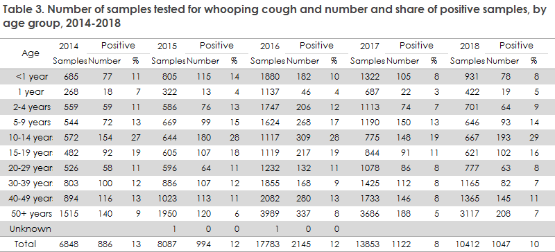 whooping_cough_2018_table3